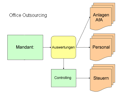 Management Processing